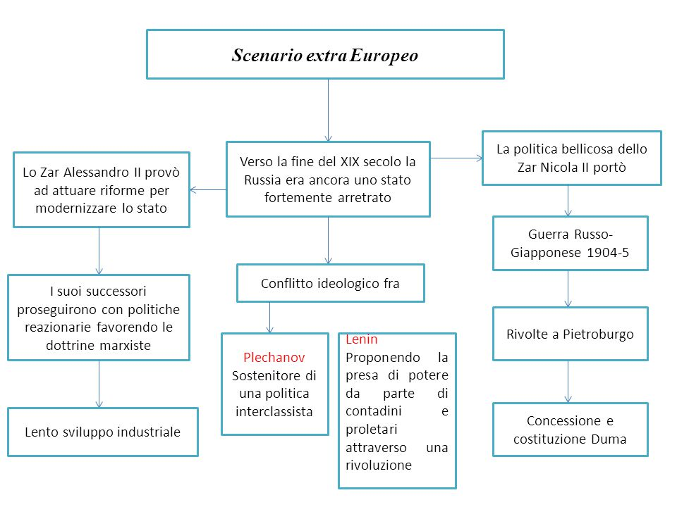 Scenario extra Europeo