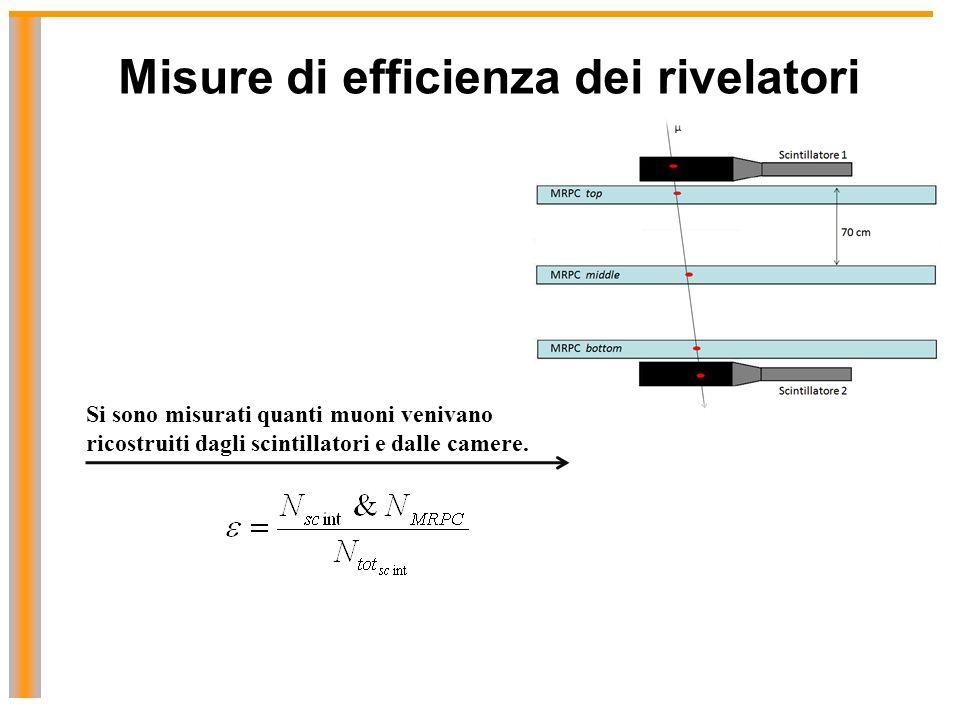 Misure di efficienza dei rivelatori