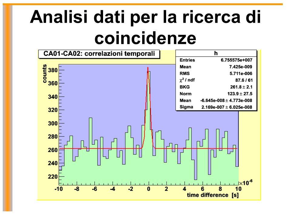 Analisi dati per la ricerca di coincidenze