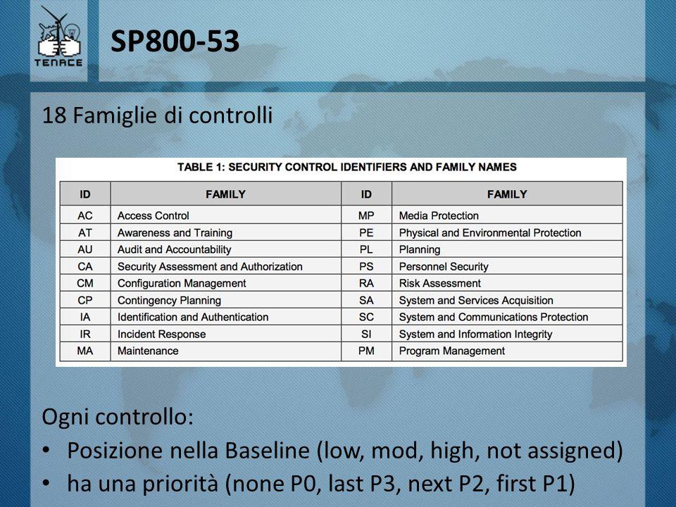 SP800-53 18 Famiglie di controlli Ogni controllo: