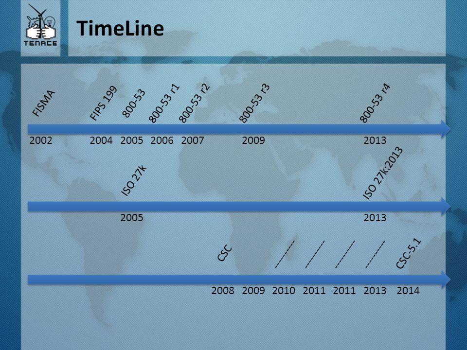 TimeLine FISMA FIPS 199 800-53 800-53 r1 800-53 r2 800-53 r3 800-53 r4