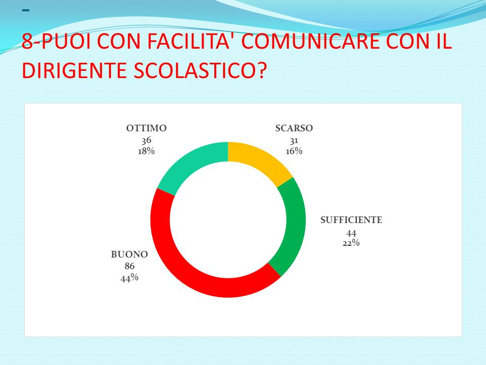- 8-PUOI CON FACILITA COMUNICARE CON IL DIRIGENTE SCOLASTICO