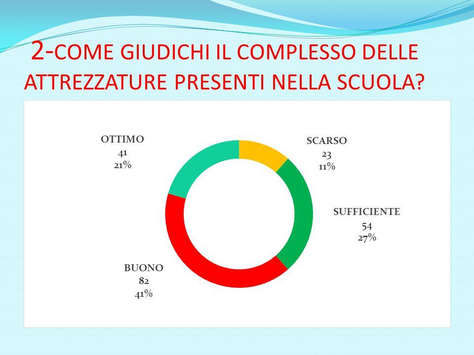 2-COME GIUDICHI IL COMPLESSO DELLE ATTREZZATURE PRESENTI NELLA SCUOLA