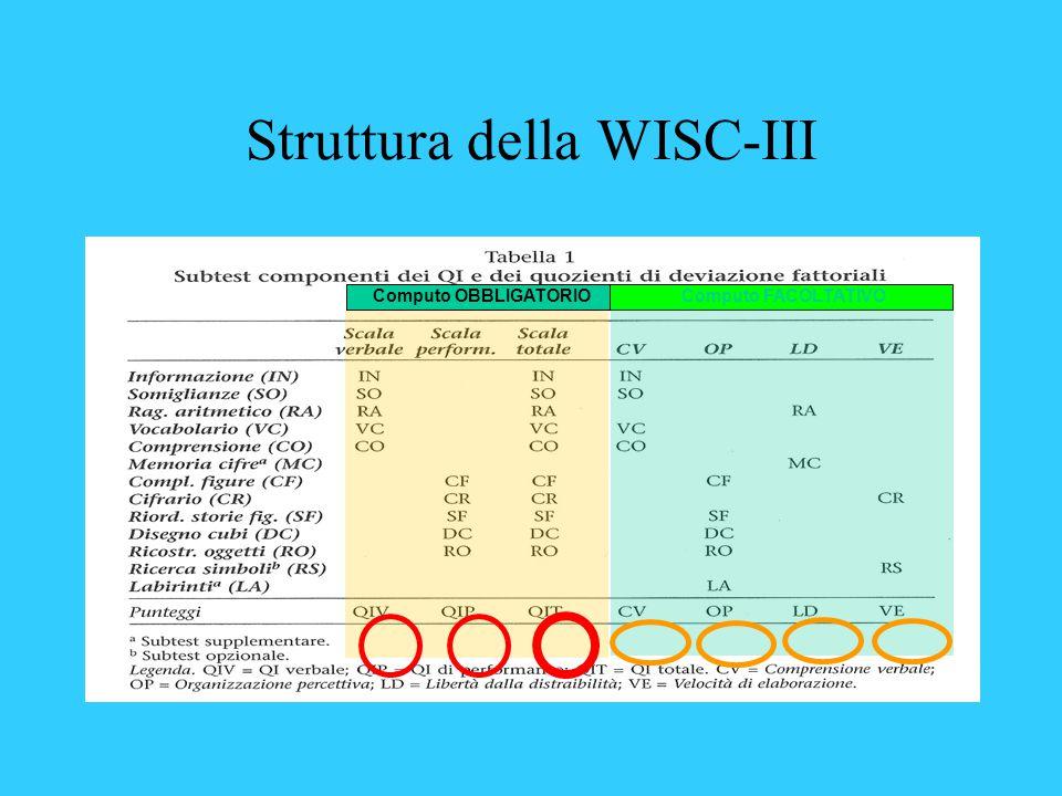 Struttura della WISC-III