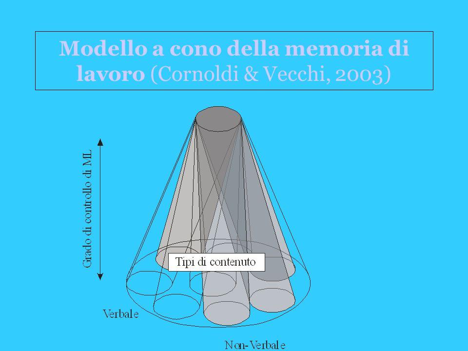 Modello a cono della memoria di lavoro (Cornoldi & Vecchi, 2003)