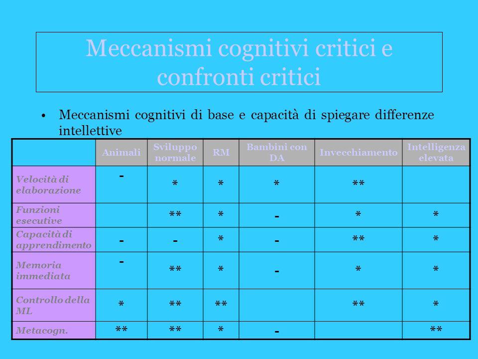 Meccanismi cognitivi critici e confronti critici