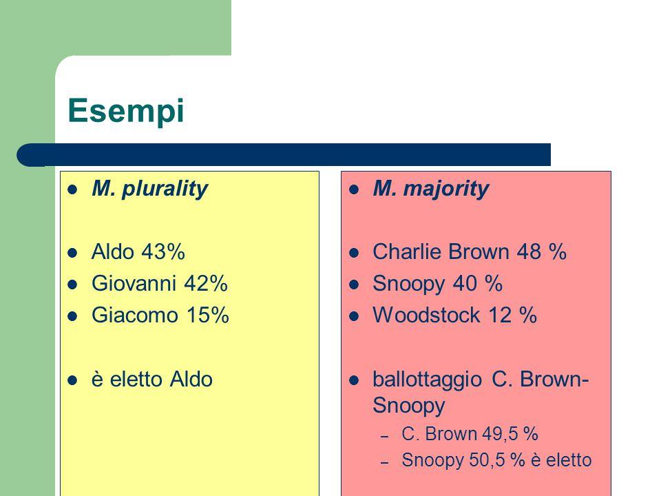 Esempi M. plurality Aldo 43% Giovanni 42% Giacomo 15% è eletto Aldo