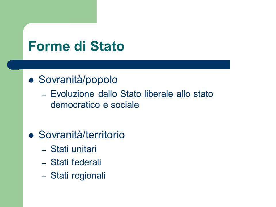 Forme di Stato Sovranità/popolo Sovranità/territorio