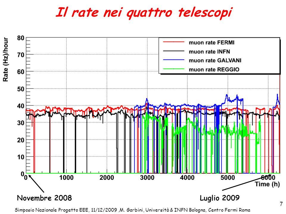 Il rate nei quattro telescopi