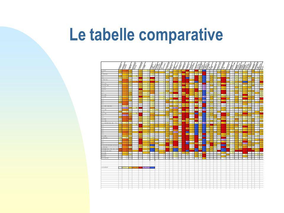 Le tabelle comparative