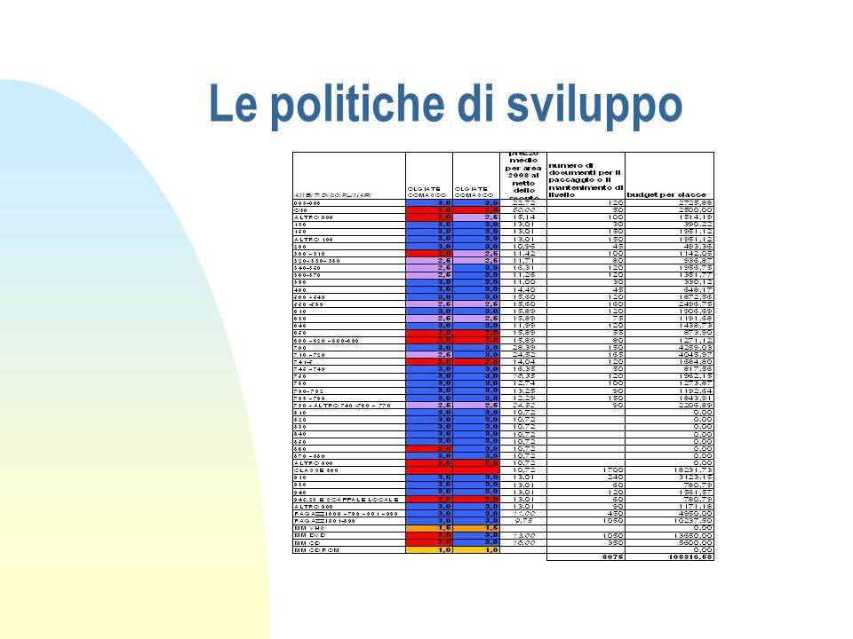 Le politiche di sviluppo
