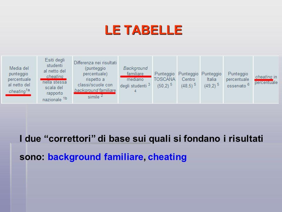 LE TABELLE I due correttori di base sui quali si fondano i risultati sono: background familiare, cheating.