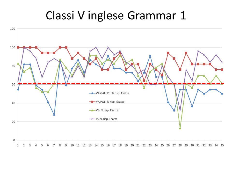 Classi V inglese Grammar 1