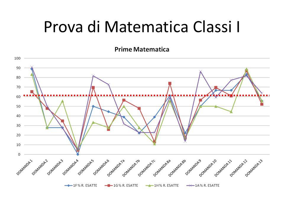 Prova di Matematica Classi I