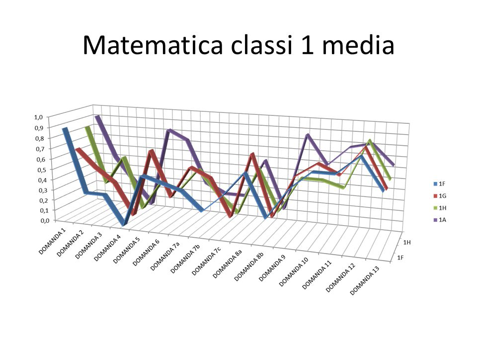 Matematica classi 1 media
