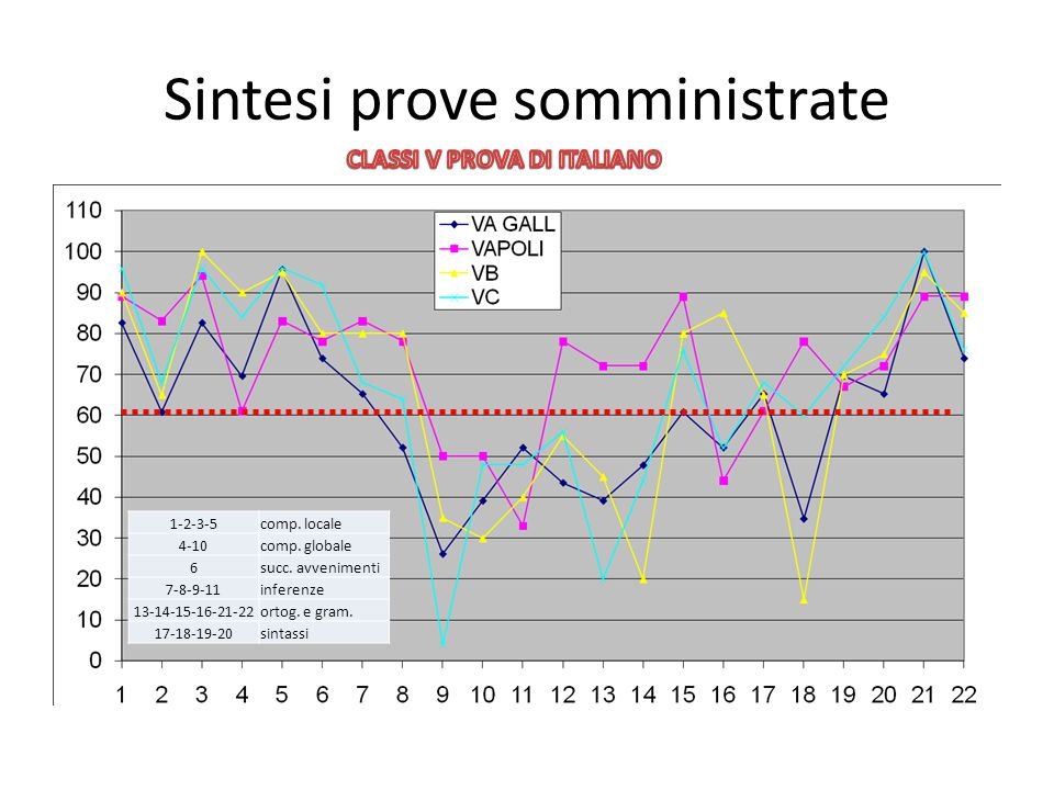 Sintesi prove somministrate