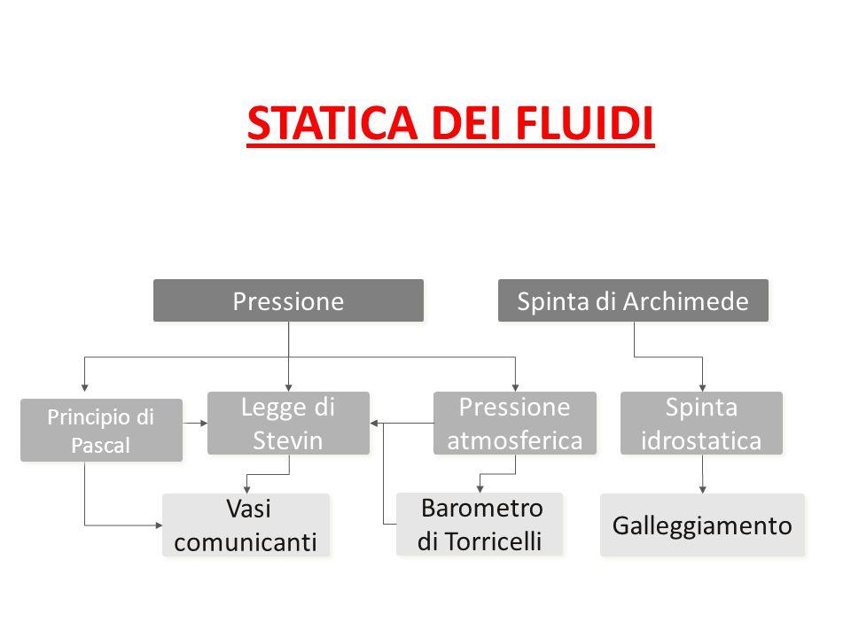 STATICA DEI FLUIDI Pressione Spinta di Archimede Legge di Stevin