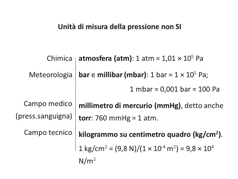 Unità di misura della pressione non SI