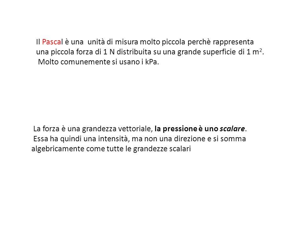 Il Pascal è una unità di misura molto piccola perchè rappresenta una piccola forza di 1 N distribuita su una grande superficie di 1 m2.