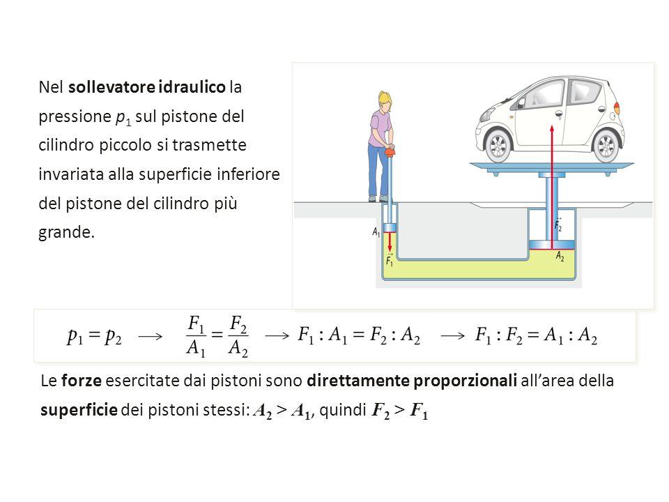 Nel sollevatore idraulico la pressione p1 sul pistone del cilindro piccolo si trasmette invariata alla superficie inferiore del pistone del cilindro più grande.
