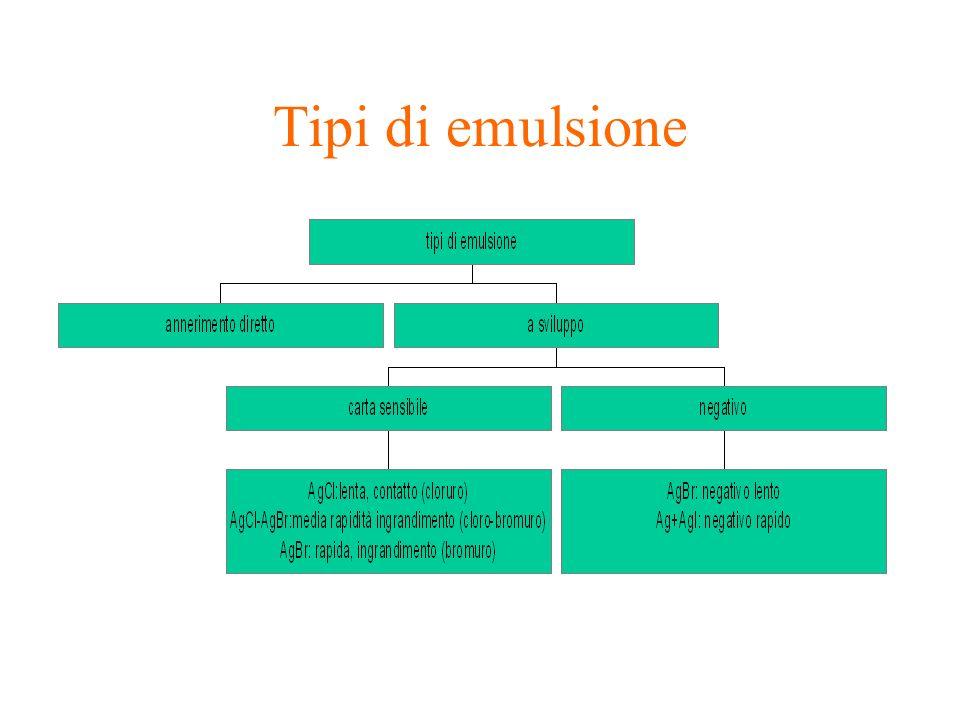 Tipi di emulsione