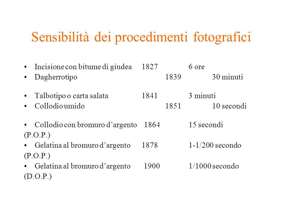 Sensibilità dei procedimenti fotografici