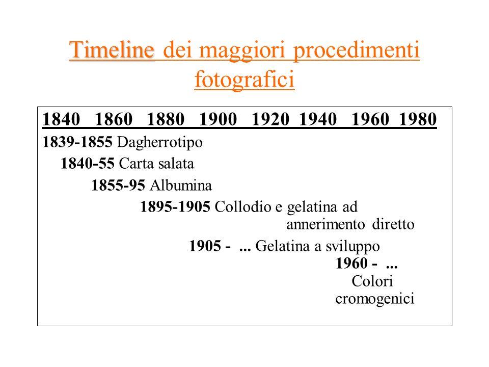 Timeline dei maggiori procedimenti fotografici