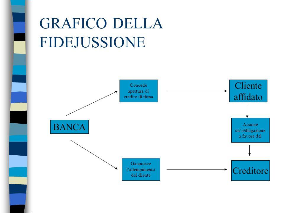 GRAFICO DELLA FIDEJUSSIONE