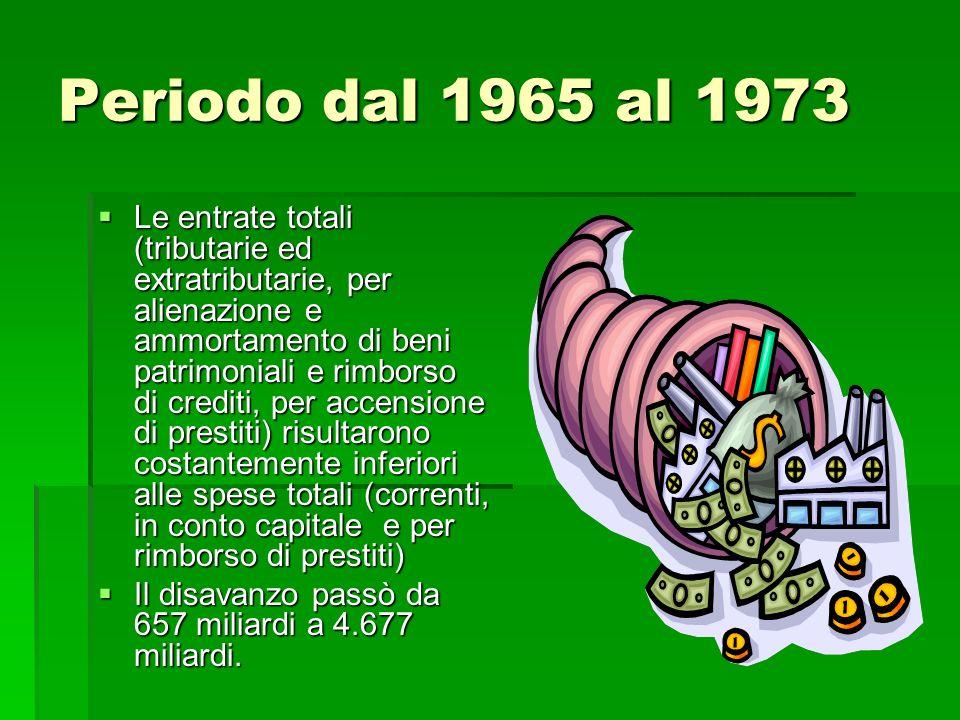 Periodo dal 1965 al 1973