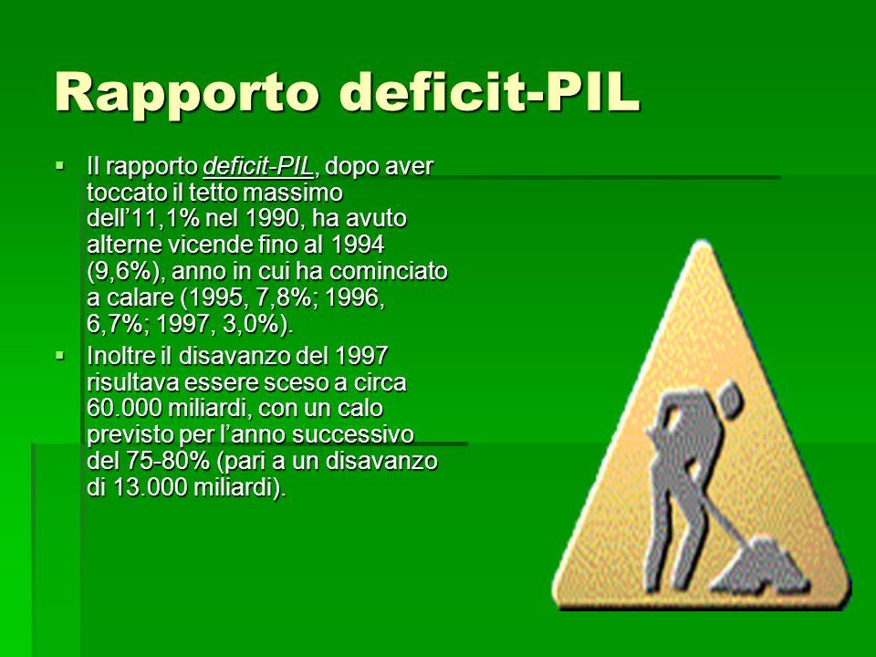 Rapporto deficit-PIL