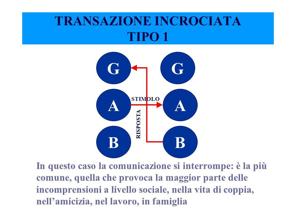 TRANSAZIONE INCROCIATA TIPO 1