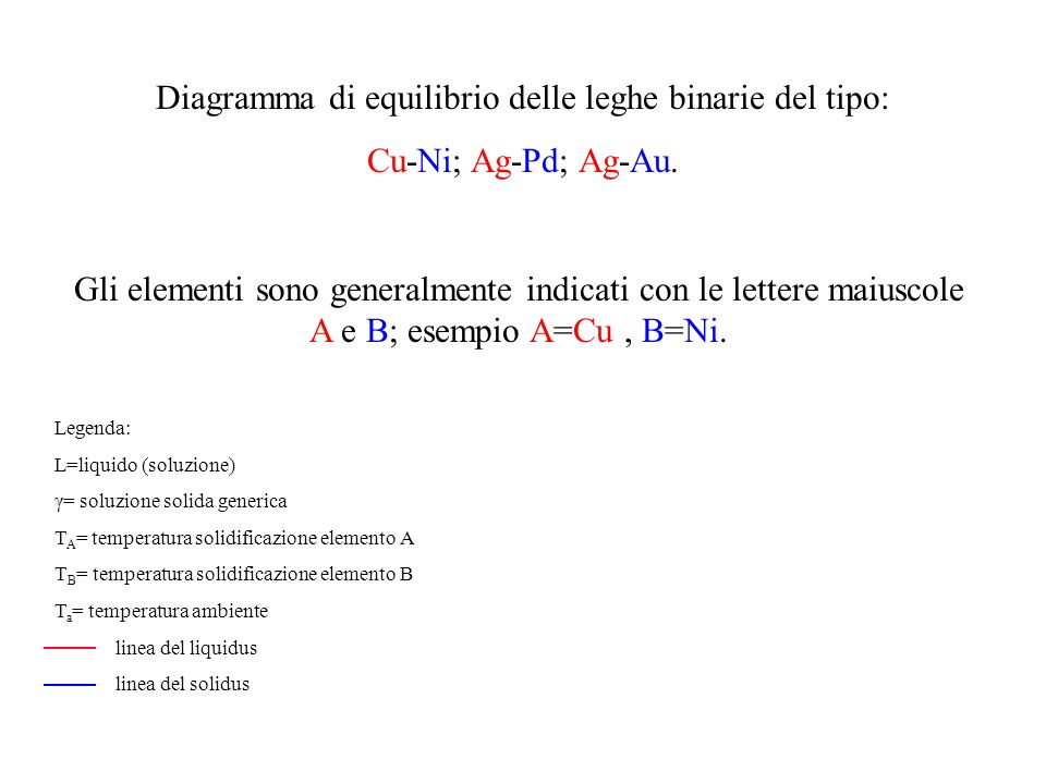 Diagramma di equilibrio delle leghe binarie del tipo: