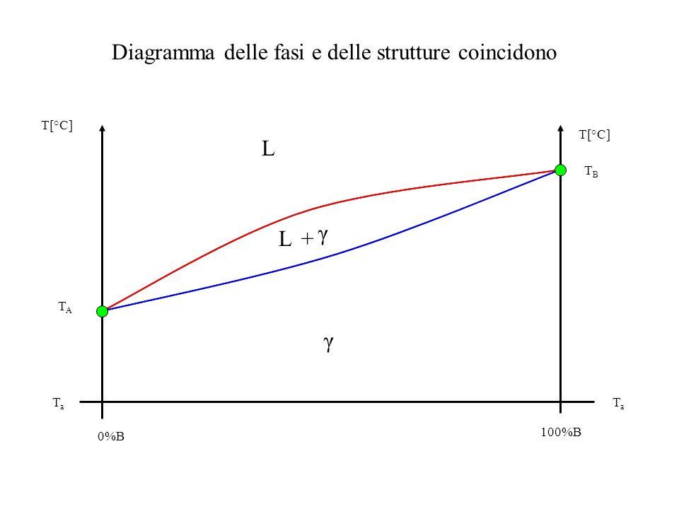 Diagramma delle fasi e delle strutture coincidono