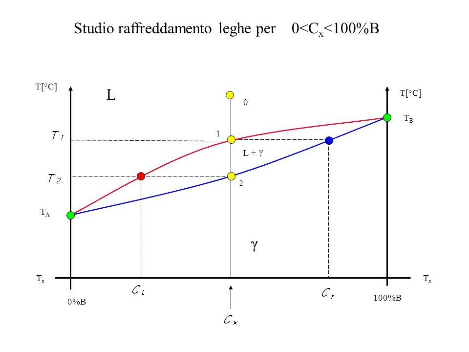 Studio raffreddamento leghe per 0<Cx<100%B