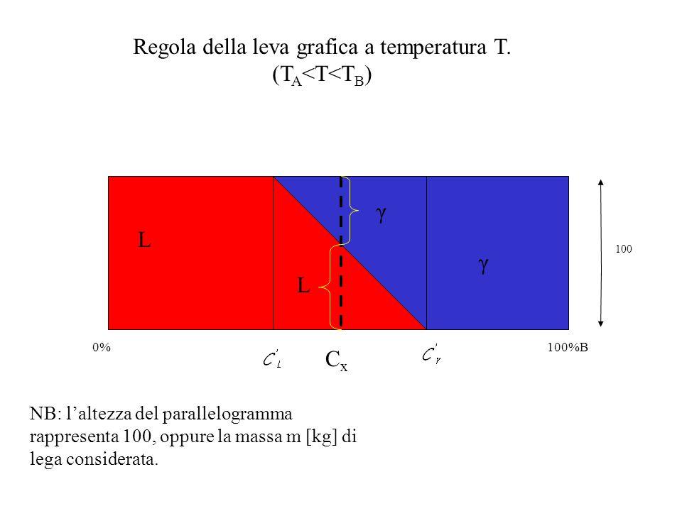 Regola della leva grafica a temperatura T. (TA<T<TB)