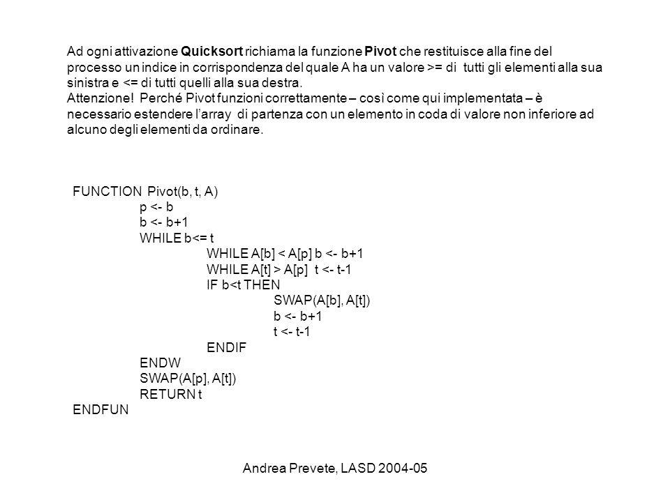 Ad ogni attivazione Quicksort richiama la funzione Pivot che restituisce alla fine del processo un indice in corrispondenza del quale A ha un valore >= di tutti gli elementi alla sua sinistra e <= di tutti quelli alla sua destra.