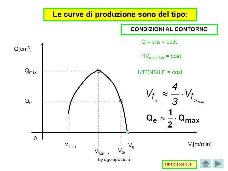 Le curve di produzione sono del tipo: CONDIZIONI AL CONTORNO