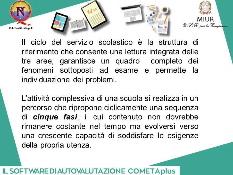 Il ciclo del servizio scolastico è la struttura di riferimento che consente una lettura integrata delle tre aree, garantisce un quadro completo dei fenomeni sottoposti ad esame e permette la individuazione dei problemi.