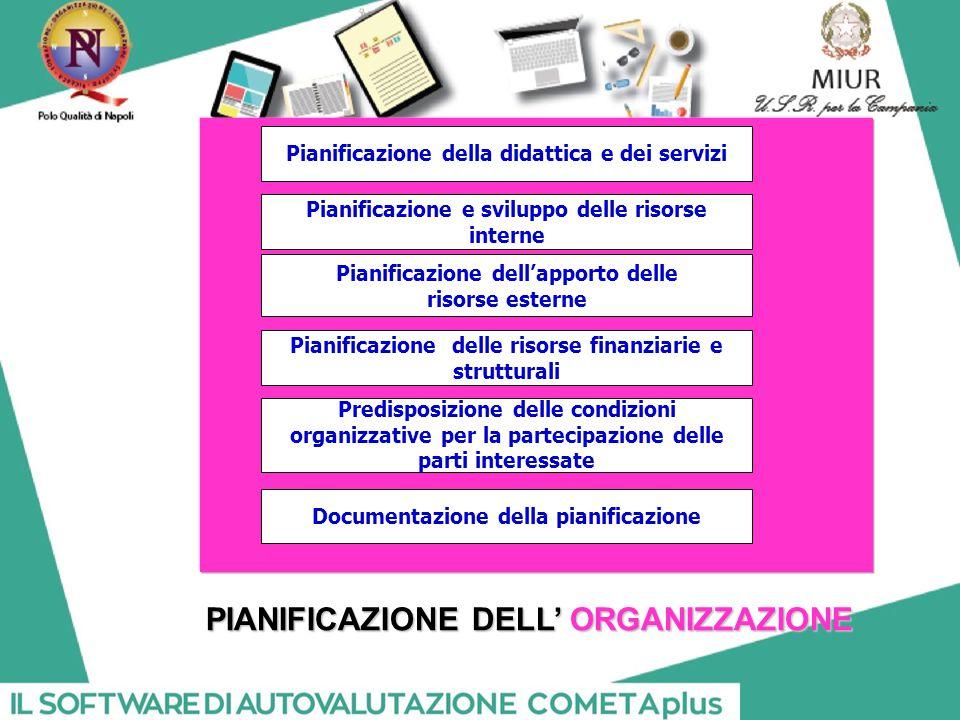 PIANIFICAZIONE DELL' ORGANIZZAZIONE