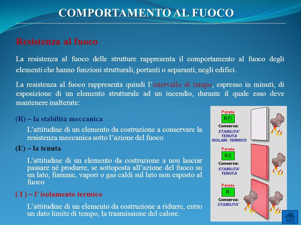 COMPORTAMENTO AL FUOCO