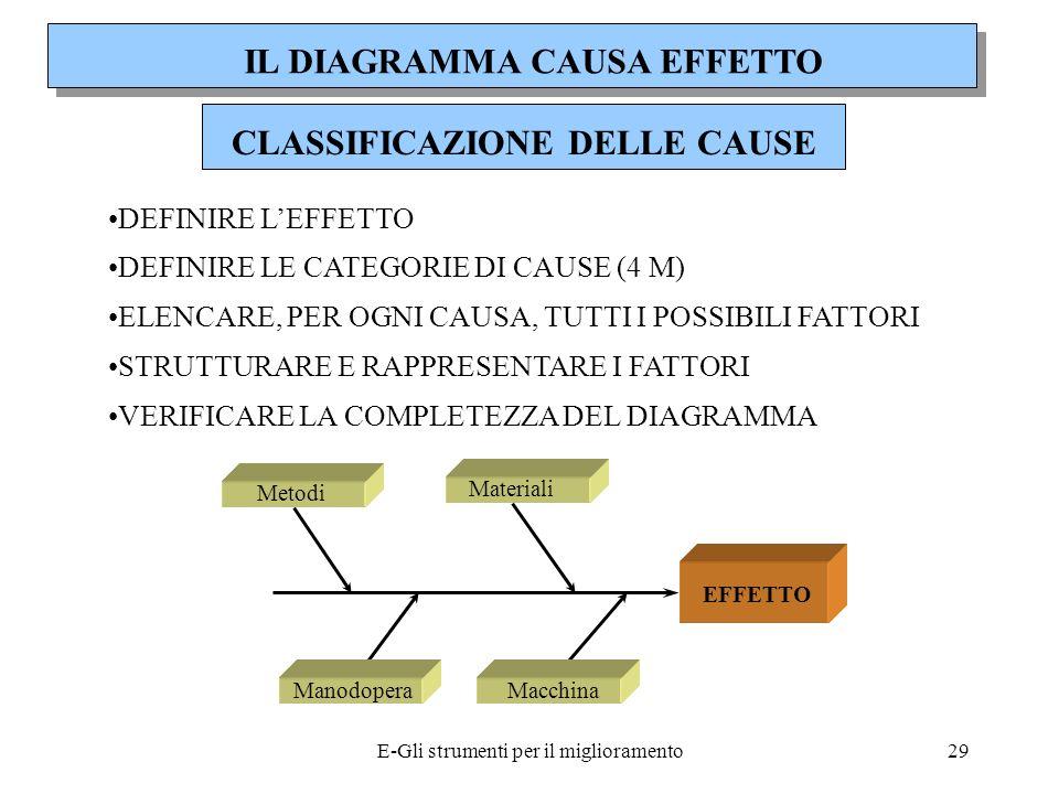 IL DIAGRAMMA CAUSA EFFETTO CLASSIFICAZIONE DELLE CAUSE