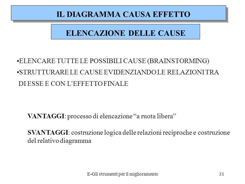 IL DIAGRAMMA CAUSA EFFETTO ELENCAZIONE DELLE CAUSE
