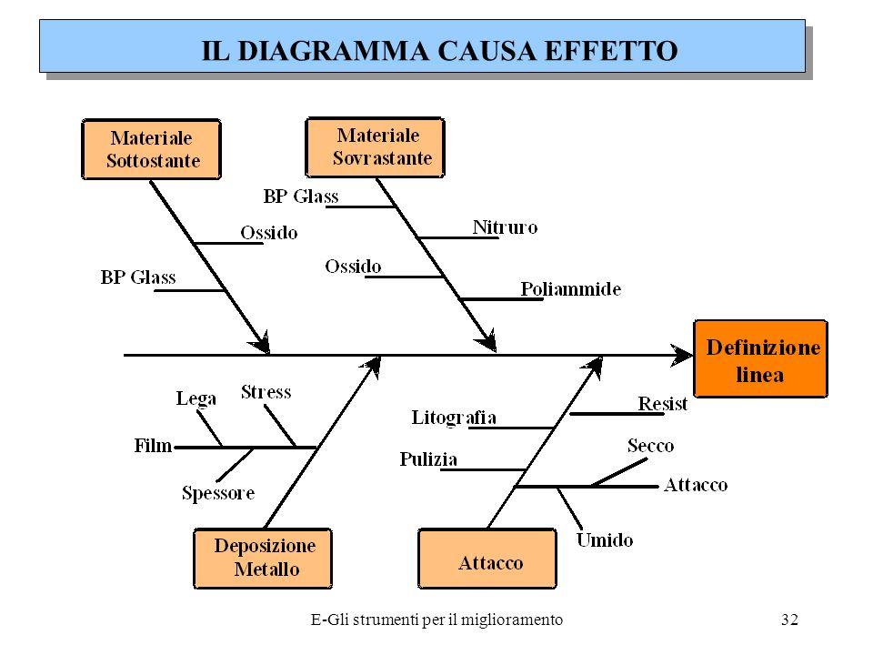 IL DIAGRAMMA CAUSA EFFETTO