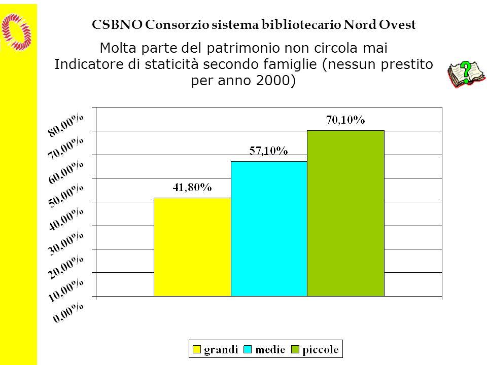 Molta parte del patrimonio non circola mai Indicatore di staticità secondo famiglie (nessun prestito per anno 2000)
