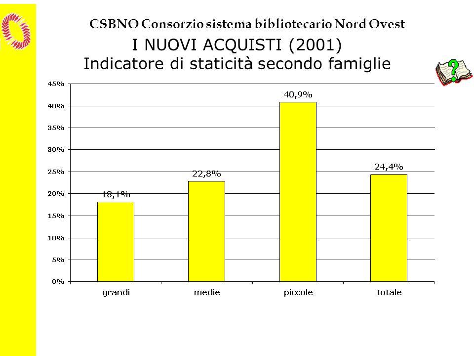 I NUOVI ACQUISTI (2001) Indicatore di staticità secondo famiglie