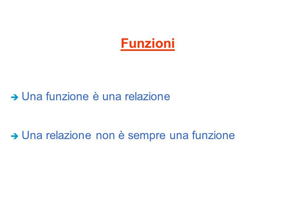 Funzioni Una funzione è una relazione
