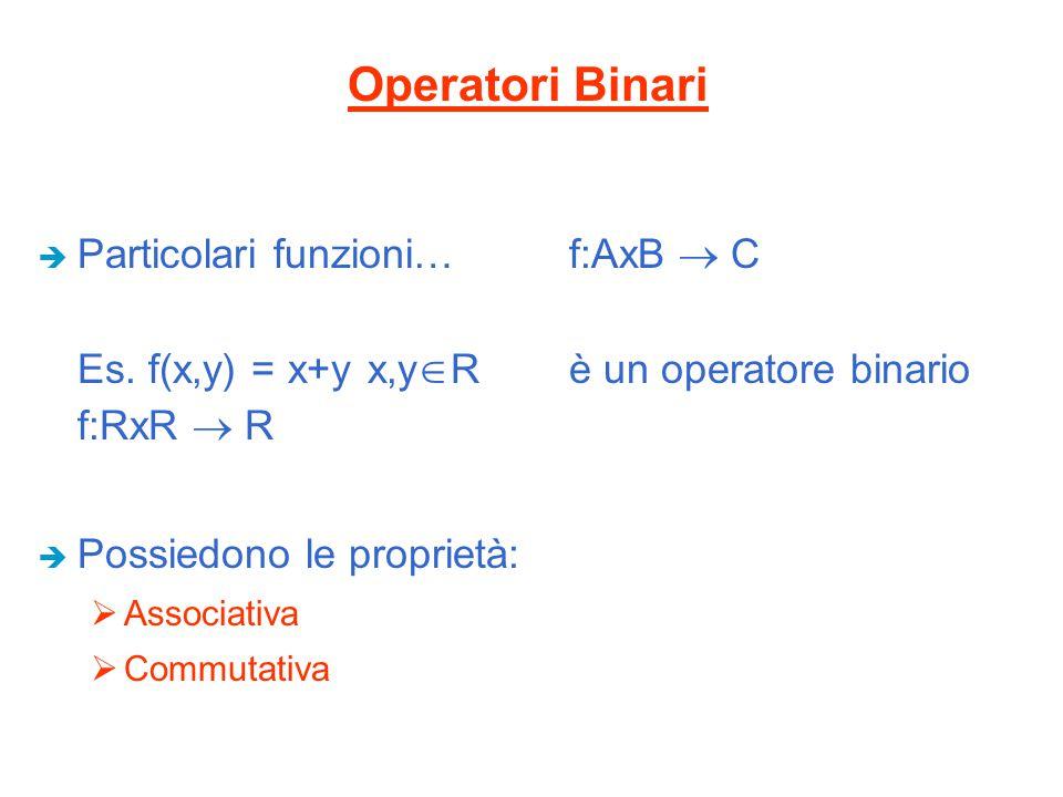 Operatori Binari Particolari funzioni… f:AxB  C Es. f(x,y) = x+y x,yR è un operatore binario f:RxR  R.