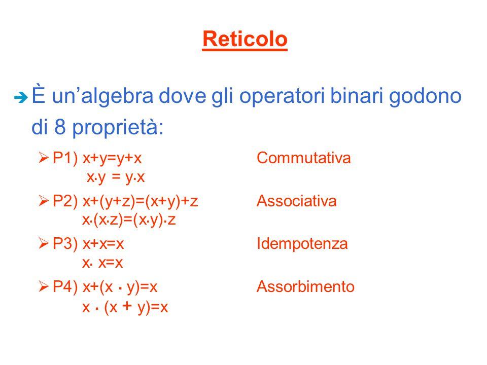 È un'algebra dove gli operatori binari godono di 8 proprietà: