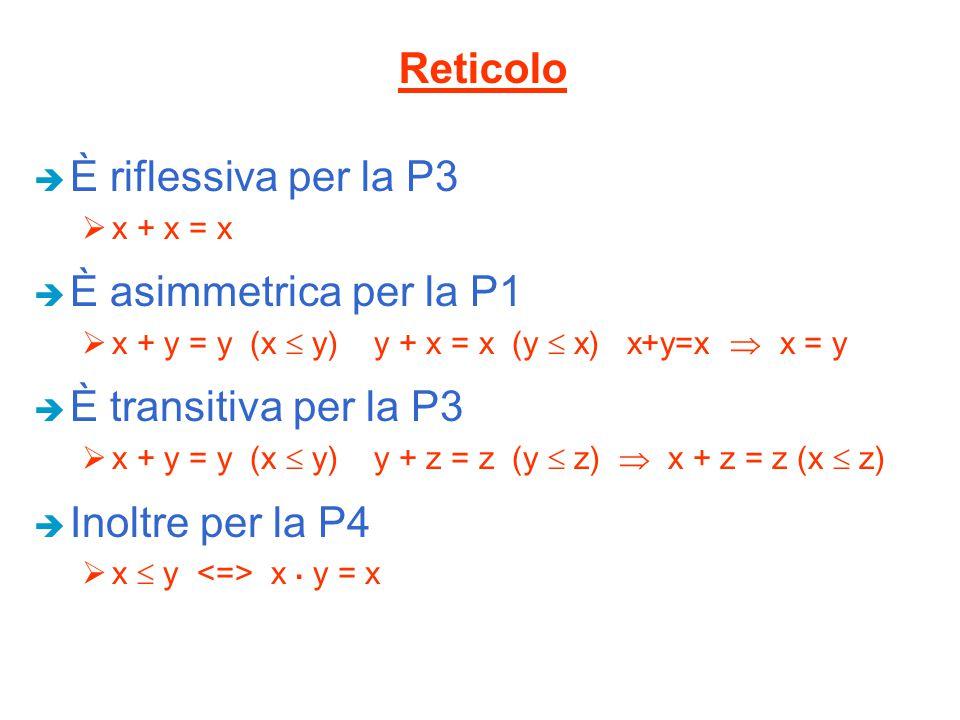 Reticolo È riflessiva per la P3 È asimmetrica per la P1