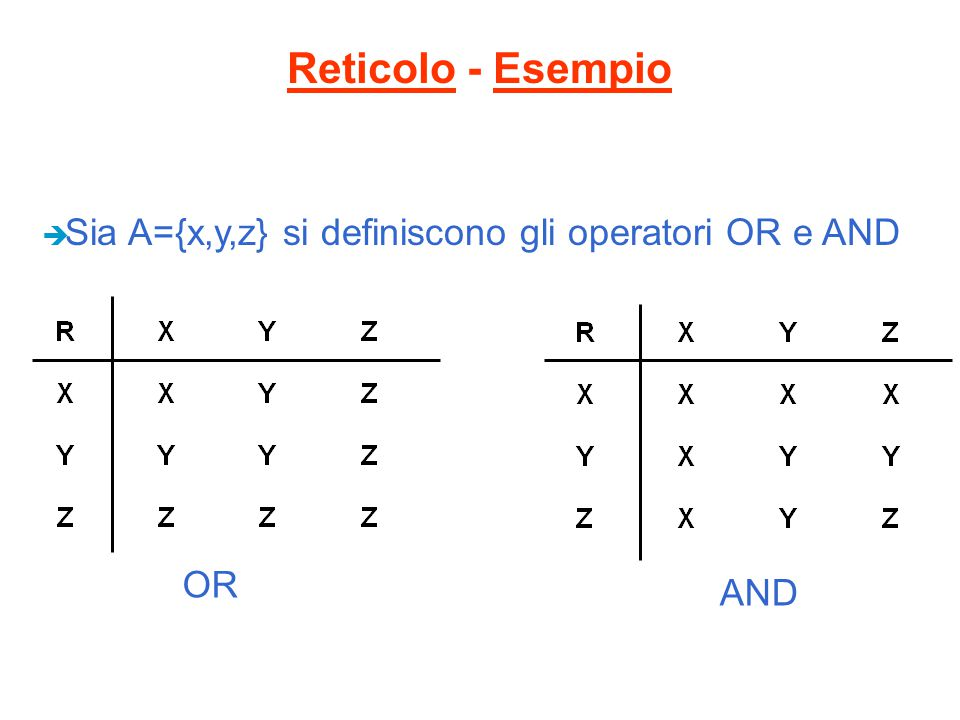 Reticolo - Esempio Sia A={x,y,z} si definiscono gli operatori OR e AND